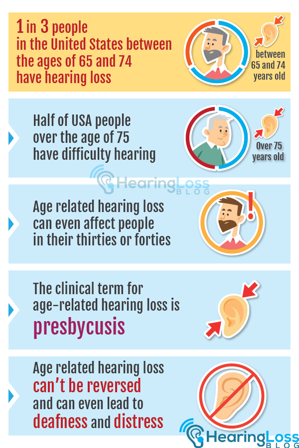 Loss of hearing: 1 in 3 people in the United States between the ages of 65 and 74 have hearing loss