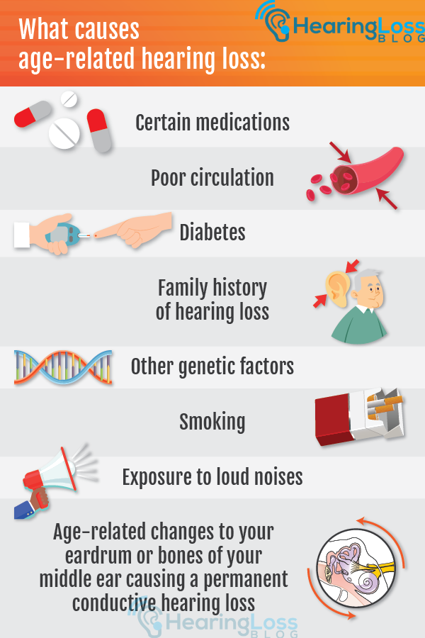 Other causes of hearing loss include medications, smoking and  exposure to loud noises