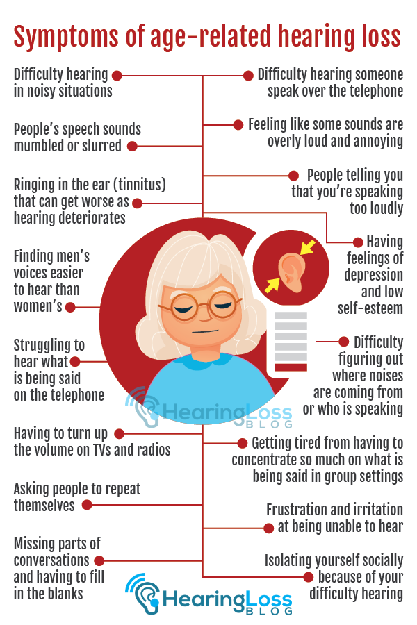 Symptoms of hearing loss include: difficulty hearing in noisy situations, finding men's voices easier to hear and people telling you that you're speaking too loudly